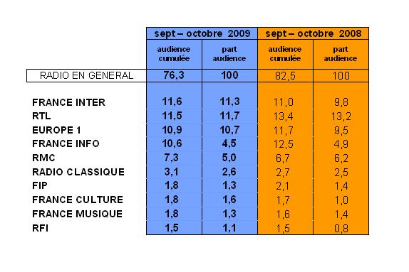 Médiamétrie Ile de France